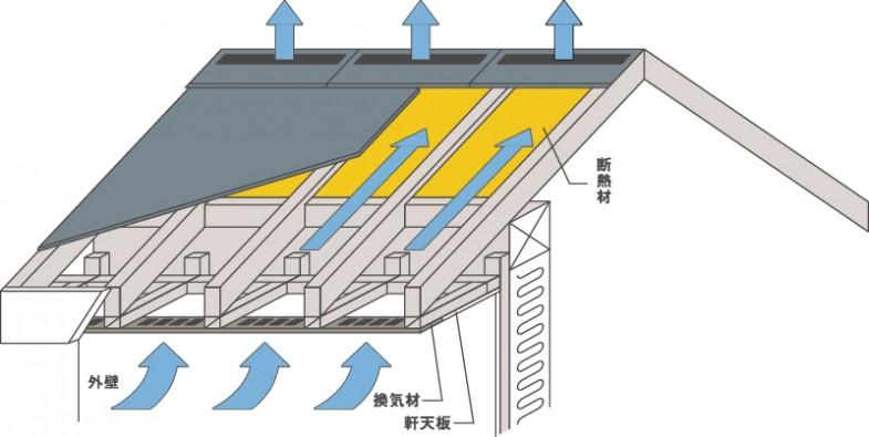 屋根断熱の通気