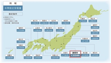年間発電量グラフ