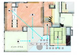 リゾート感覚図説