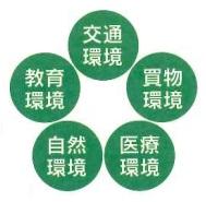 5つの土地環境要因