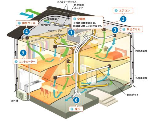 マッハシステム構造